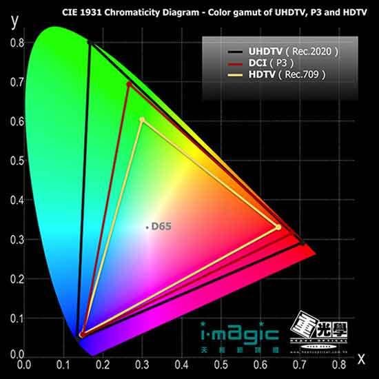 Диаграмма цветового пространства Ультра НД и Фулл НД