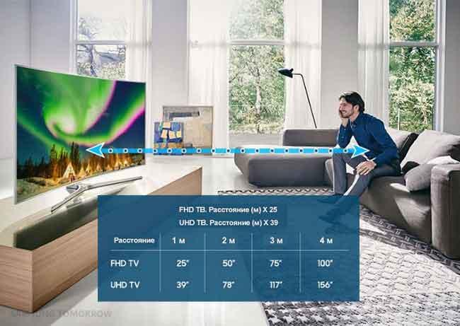 Выбор диагонали рекомендации от Samsung
