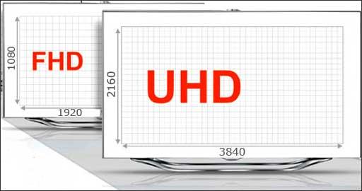 Разрешение дисплеев HD, FULL HD, ULTRA HD