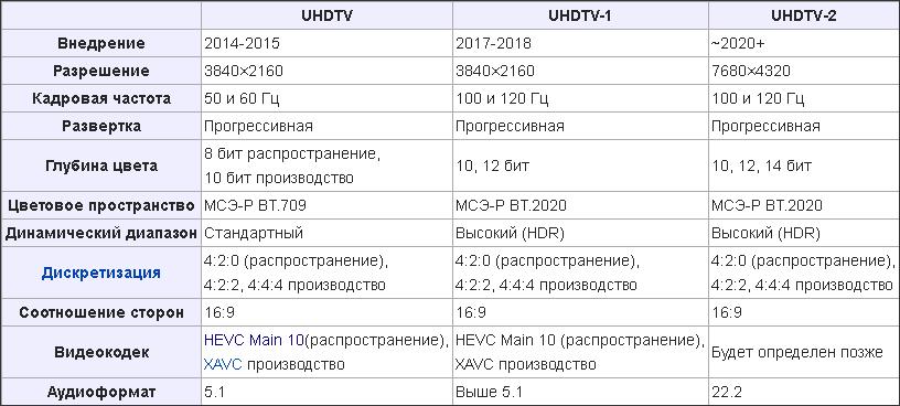 UHDTV стандарты