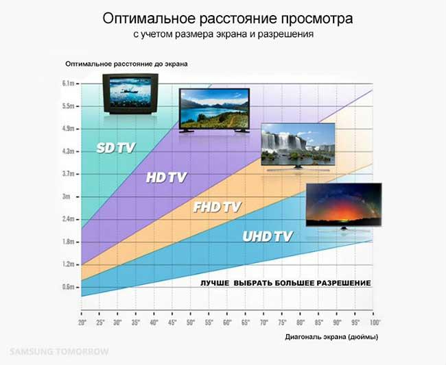 Таблица выбора диагонали от Samsung