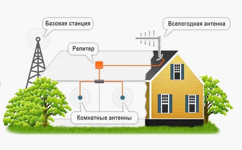Усиление мобильной связи по Новосибирску и НСО